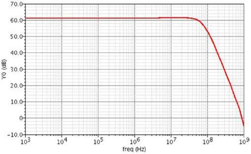 AFE Preamplifier AC + Noise Measurement Results Simulated closed-loop frequency