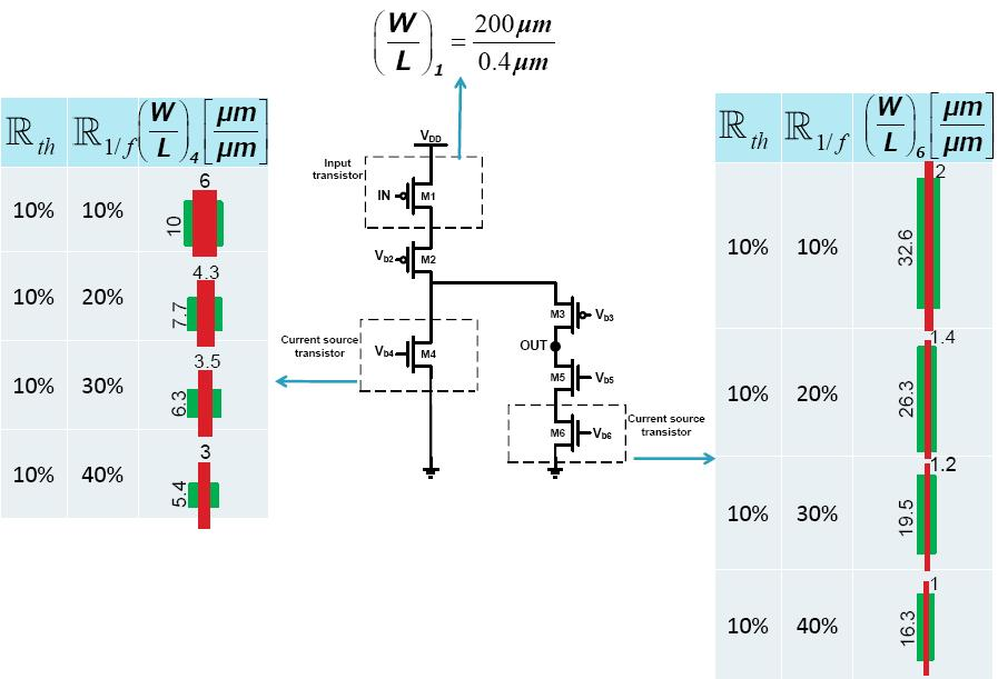 As a next step, the current source optimization methodology is applied to design the current source transistors M4 and M6 in all four preamplifiers using Eq.(3.18) and Eq.(3.19).