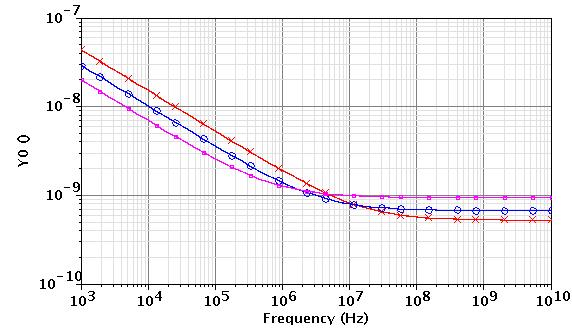 30 Chapter 2: Input Transistor Analysis and Design 2.2.2 NMOS Transistor Noise Analysis Starting with NMOS noise analysis, Figure 2-7 shows noise voltage spectrum with three different lengths, from 0.