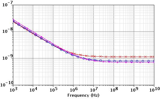 Chapter 2: Input Transistor Analysis and Design 31 Noise Voltage [nv/ ] I d = 0.2 ma I d = 1.0 ma I d = 1.