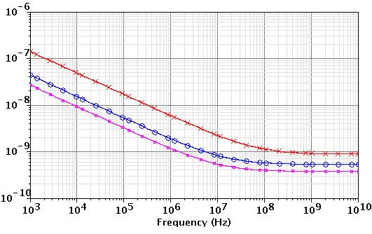 18 m process Figure 2-9 presents the noise voltage spectrum results of different width from 100 to 1500 m with a fixed current of 1 ma and a length of 0.2 m.