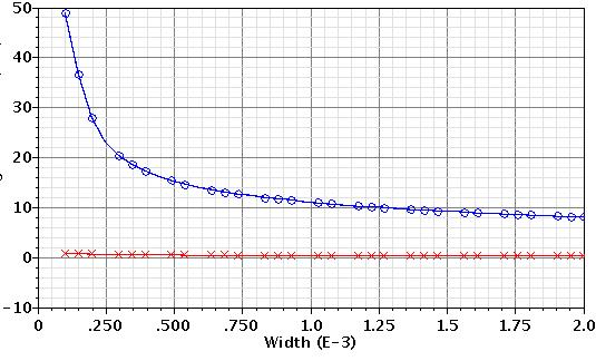 32 Chapter 2: Input Transistor Analysis and Design Looking at the thermal noise component of the total noise, it also behaves as expected and is decreasing with increasing the width.