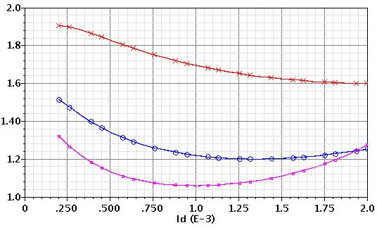 34 Chapter 2: Input Transistor Analysis and Design L=0.20 µm L=0.35 µm L=0.