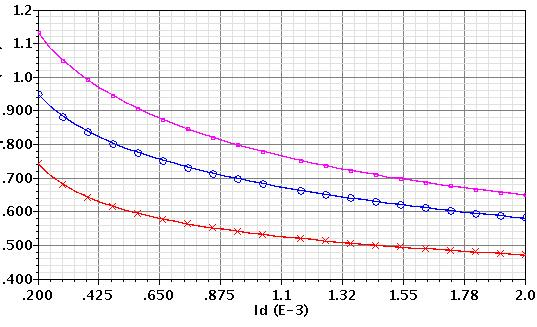10KHz as a function of for different lengths with m,, in UMC 0.18 m process L=0.20 µm L=0.