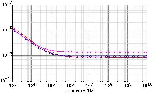 Chapter 2: Input Transistor Analysis and Design 35 2.2.3 PMOS Transistor Noise Analysis In this section, noise voltage spectrum simulation is obtained for PMOS device.
