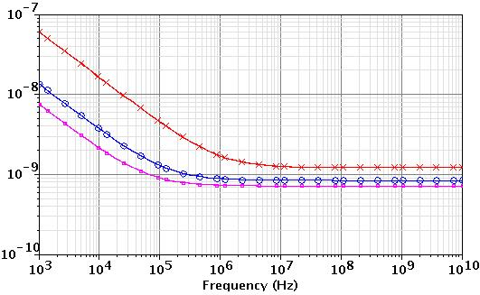 5 ma Figure 2-15: Noise Voltage spectra of PMOS for different currents with m, in UMC0.