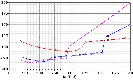 38 Chapter 2: Input Transistor Analysis and Design The 1/f noise off course is smaller in PMOS than in NMOS device.