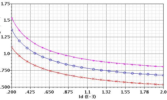 Chapter 2: Input Transistor Analysis and Design 39 White Noise Voltage Spectrum[nv/ ] L=0.20 µm L=0.35 µm L=0.