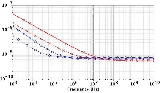 40 Chapter 2: Input Transistor Analysis and Design Figure 2-21 shows the noise voltage spectrum of both PMOS and NMOS with different devices widths for the same current.