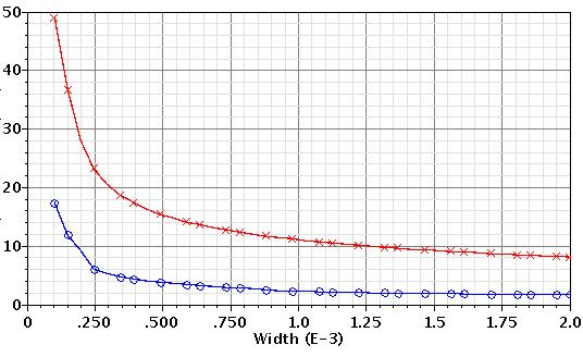 This suggests using NMOS for lower thermal noise at higher frequencies and PMOS at lower frequencies. Noise Voltage Spectrum[nv/ ] NMOS W/L=500/0.20 µm NMOS W/L=1000/0.20 µm PMOS W/L=500/0.