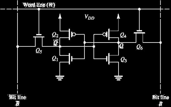 The Read Operation Read Operation. During read operation the voltage difference of B and B. Usually, only 0.2 V or so is required for the sense amplifier to detect the presence of 1 in the cell.