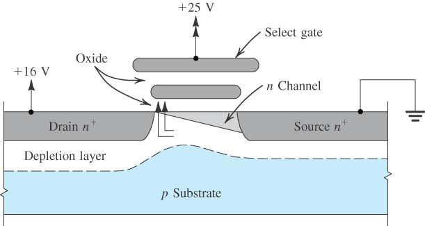 The Floating-Gate Transistor During Programming Figure