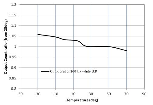 temperature Figure 5 :