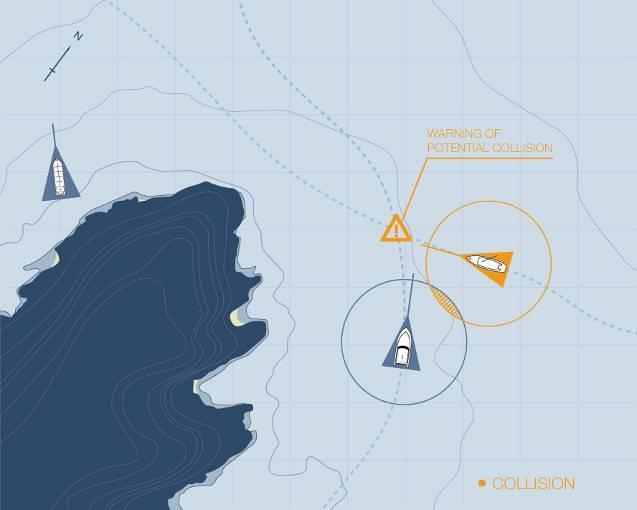 Benefits of AIS Collision Avoidance Receive clear and regular position reports of all AIS equipped vessels in