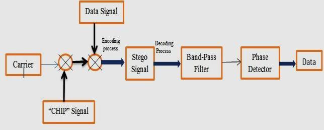 Spread spectrum is combined phase shifting to increase the robustness of transmitted information against additive noise and to allow simple detection of the hidden information.