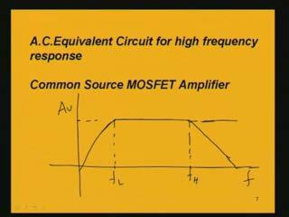 (Refer Slide Time: 13:21) If we plot the gain versus frequency, if we suppose find out the voltage gain then at the mid band region the voltage gain will be constant.