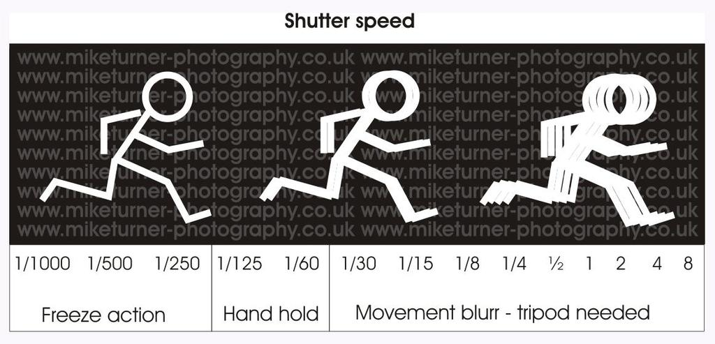 SHUTTER SPEED - In most cases you ll probably be using shutter speeds of 1/60 th of a second or faster.