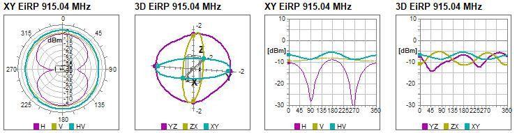 Measurements Antenna rotation and linear patterns Harmonics Max gain and