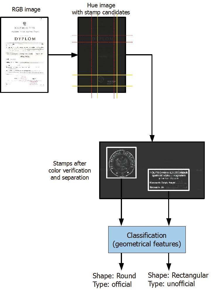 The complete process of stamp detection, localization and verification is presented in Fig. 8.