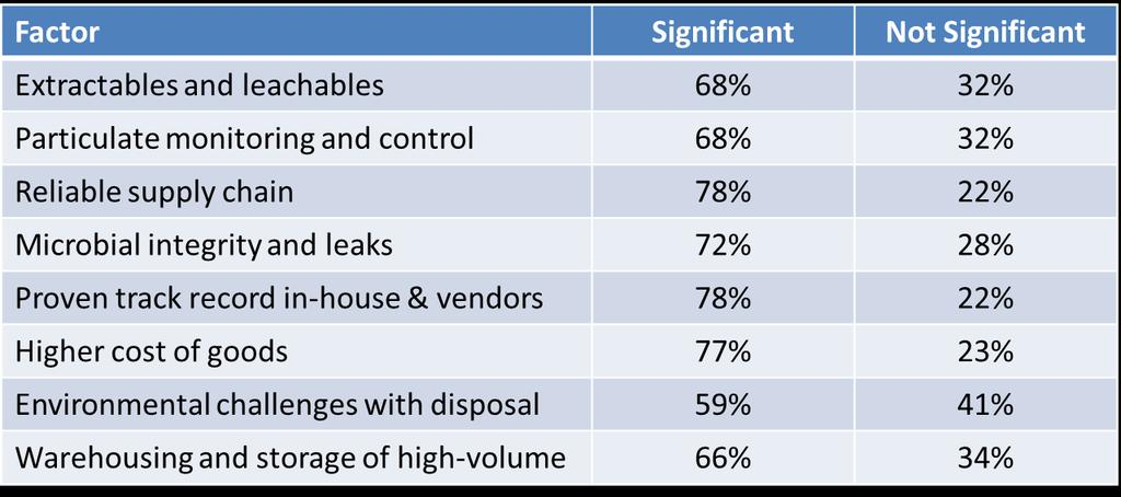 Barriers to Single Use Technology How significant are these barriers