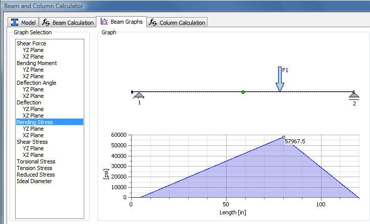 3.9 The Bending Stress graph has been selected under the Beam graphs tab.