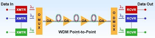 Wavelength Division Multiplexing Passive/active devices are needed to