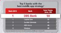 Regional Business KPIs Position DBS as Bank of Choice 5.