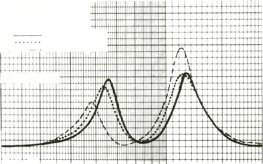 With a sing 1 e thickness of grille cloth stretched over the port for damping (Curve B, Graph 1), the low frequency peak was reduced both in frequency and amplitude, while the higher peak was lowered