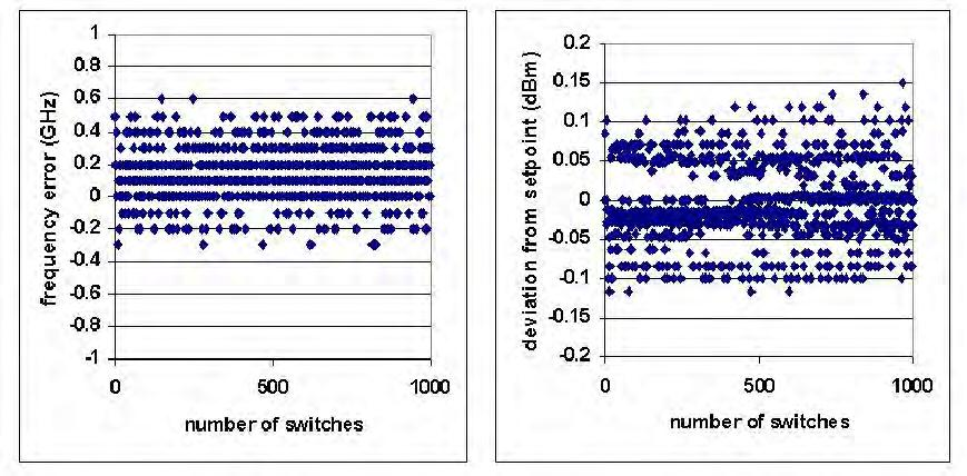 Figure 6-11 Measured frequency error (left) and output power error (right) when the module was randomly switched 1000 times among
