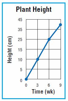 Q53) The graph shows the height of a plant after 9 weeks of growth. Why is the graph misleading?