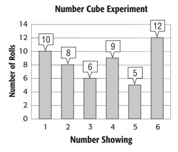 Q27) A number cube is rolled 50 times and the results are shown in the graph below. a) Find the experimental probability of rolling a 3.?... b) What is the theoretical probability of rolling a 3?
