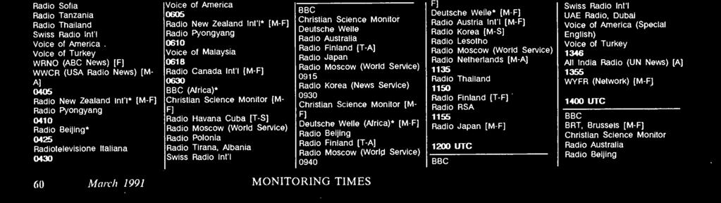 Radio Havana Cuba [T -S] Radio Jordan Radio Moscow (World Service) Radio Romania Intl Radio Thailand UAE Radio, Dubai Voice of Nigeria 0545 Voice of Nigeria* 0555 HCJB 0600 UTC BBC Christian Science