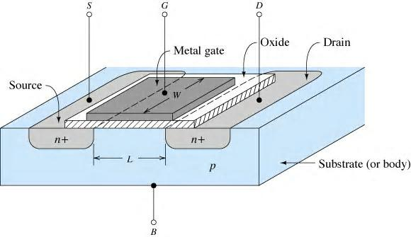NMOS Transistors The device terminals are the drain (D), gate (G), source (S), and body (B). Gate is insulated from the substrate by thin oxide.