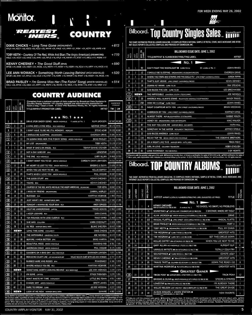 K0 +, KRTY +8, WSTH +8, WCMS +8, WEZL +, WMS +, KTST +, KRST + V, L., L' ',c Li. L' '. cc 5 COUNTRY AUDENCE Compiled from a national sample of data supplied by Broadcast Data Systems to Country Airplay Monitor.