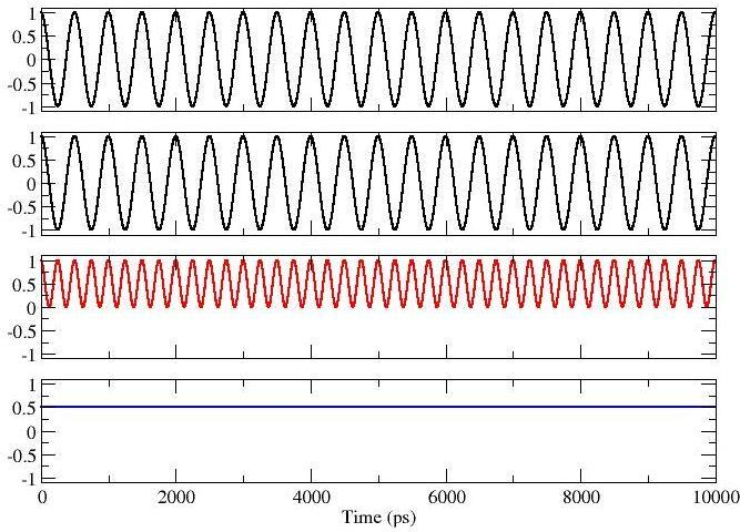 Antenna 1 Voltage Pictorial Example: Signals In Phase 2 GHz Frequency, with voltages in phase: