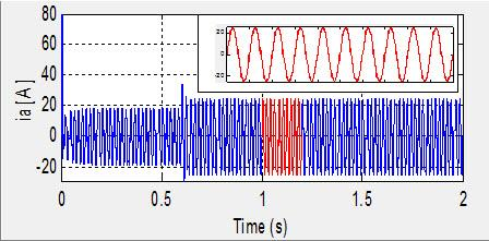 Simulated basic signal waveforms and line current harmonic