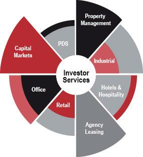When you select JLL Capital Markets as your business partner, you get a single, agile integrated company with a client-centric approach to real estate.