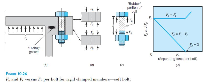 Figure 10.26 illustrates the clamped members are rigid with precision-ground mating surfaces and no gasket, The bolt has a center portion made of rubber.