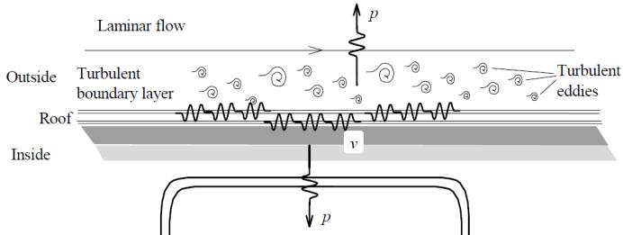 Quadrupole source originates from the momentum transport in a turbulent flow [3].