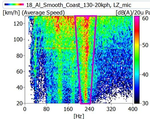 Fig. 3 TCR example - Left: spectrum at LR (average coast down 80 20 kph); Right: spectrogram at LR (coast down 125 20 kph) The TCR phenomenon originates from the standing wave behaviour in the
