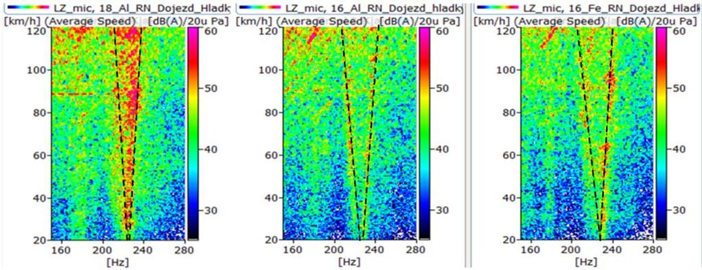"Fig. 46 Spectrogram at the driver position (120 20 kph) for 3 different wheels: 18""Al (left); 16"" Al (middle), 16 Fe (right) From Fig."
