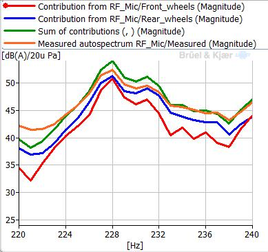 the road noise decomposition results (see Fig.