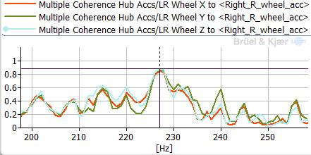 86 - Multiple coherence LR wheel accelerometers to RR wheel group Multiple coherence display (see Fig.