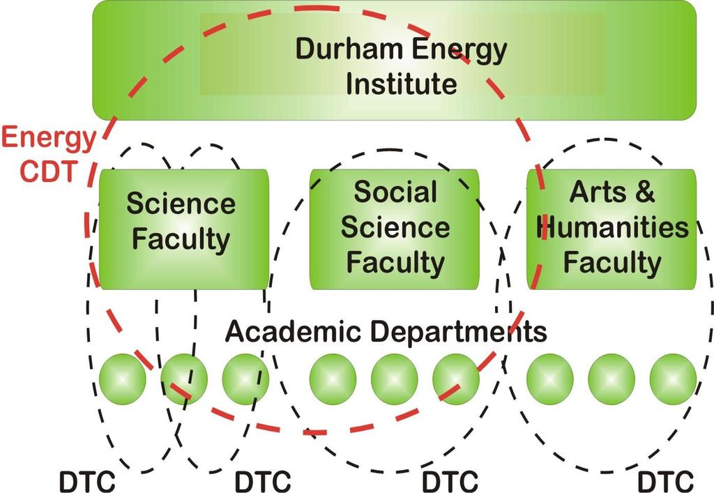 Durham University Structures University has traditional faculty structure Most PhD training based in departments or faculties discipline specific (focussed)
