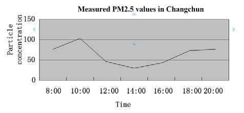 The English Proceedings of the College of Instrumentation & Electrical Engineering, Jilin University, in the First Half of 215 V. RESULT AND CONCLUSION References After testing, PM2.