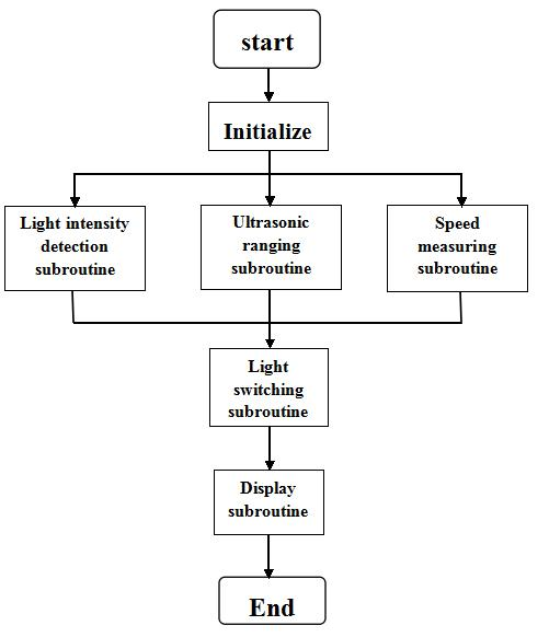 If the light intensity light sensor in front of the vehicle detects light intensity is higher than a certain value, it will changes the high beam light switch to dipped beam.