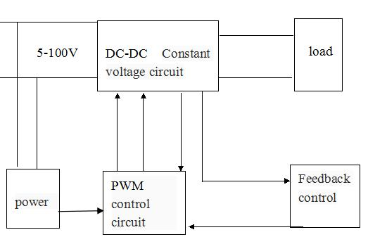 Huang Jinyuan: The design of 12V DC power supply based on SG3525 The design of 12V DC power supply based on SG3525 Huang Jinyuan (College of Instrumentation and Electrical Engineering, Jilin