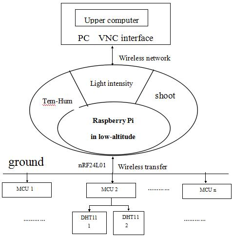 The English Proceedings of the College of Instrumentation & Electrical Engineering, Jilin University, in the First Half of 215 Design of low-altitude observation system on crops based on Raspberry Pi