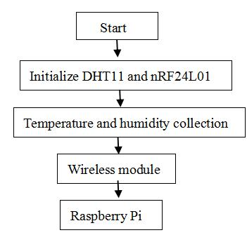 The English Proceedings of the College of Instrumentation & Electrical Engineering, Jilin University, in the First Half of 215 4 The modified internal controls Raspberry Pi script executiontiming.