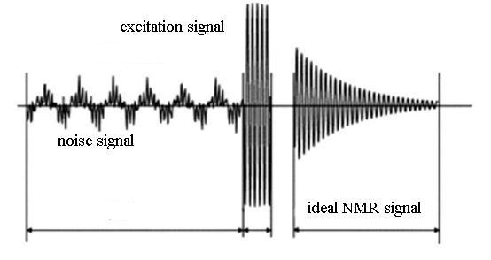 The English Proceedings of the College of Instrumentation & Electrical Engineering, Jilin University, in the First Half of 215 A Frequency Noise Eliminating Design for the NMR Water-detecting